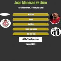 Jean Meneses vs Auro h2h player stats