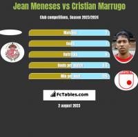 Jean Meneses vs Cristian Marrugo h2h player stats