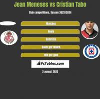 Jean Meneses vs Cristian Tabo h2h player stats
