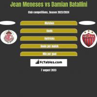 Jean Meneses vs Damian Batallini h2h player stats