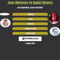 Jean Meneses vs Daniel Alvarez h2h player stats