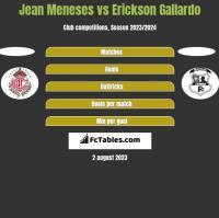 Jean Meneses vs Erickson Gallardo h2h player stats