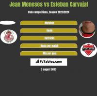 Jean Meneses vs Esteban Carvajal h2h player stats