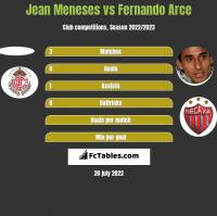 Jean Meneses vs Fernando Arce h2h player stats