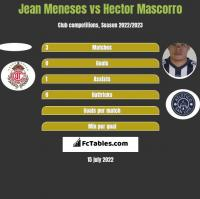 Jean Meneses vs Hector Mascorro h2h player stats