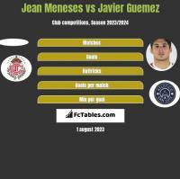 Jean Meneses vs Javier Guemez h2h player stats