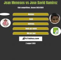 Jean Meneses vs Jose David Ramirez h2h player stats