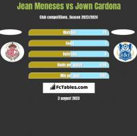 Jean Meneses vs Jown Cardona h2h player stats