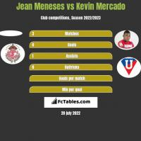 Jean Meneses vs Kevin Mercado h2h player stats