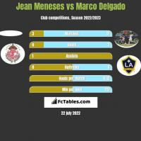 Jean Meneses vs Marco Delgado h2h player stats