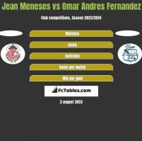Jean Meneses vs Omar Andres Fernandez h2h player stats