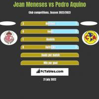 Jean Meneses vs Pedro Aquino h2h player stats