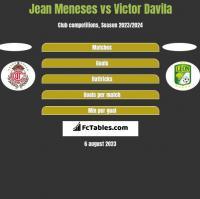 Jean Meneses vs Victor Davila h2h player stats