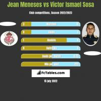 Jean Meneses vs Victor Ismael Sosa h2h player stats
