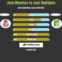 Jean Meneses vs Jose Rodriguez h2h player stats