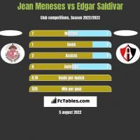 Jean Meneses vs Edgar Saldivar h2h player stats