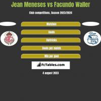 Jean Meneses vs Facundo Waller h2h player stats