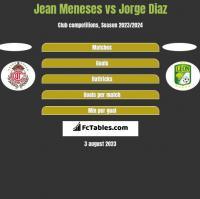 Jean Meneses vs Jorge Diaz h2h player stats