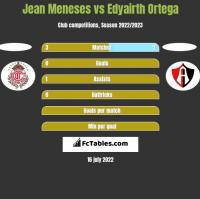Jean Meneses vs Edyairth Ortega h2h player stats