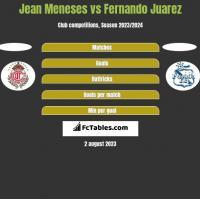 Jean Meneses vs Fernando Juarez h2h player stats