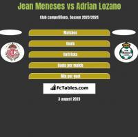 Jean Meneses vs Adrian Lozano h2h player stats