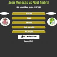 Jean Meneses vs Fidel Ambriz h2h player stats