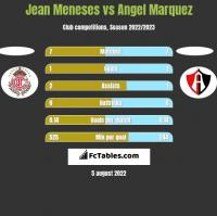 Jean Meneses vs Angel Marquez h2h player stats