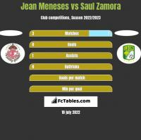 Jean Meneses vs Saul Zamora h2h player stats