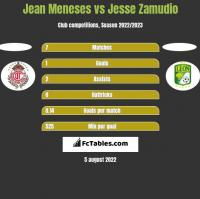 Jean Meneses vs Jesse Zamudio h2h player stats