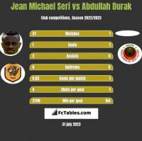 Jean Michael Seri vs Abdullah Durak h2h player stats