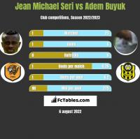 Jean Michael Seri vs Adem Buyuk h2h player stats
