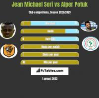 Jean Michael Seri vs Alper Potuk h2h player stats