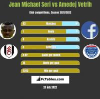 Jean Michael Seri vs Amedej Vetrih h2h player stats