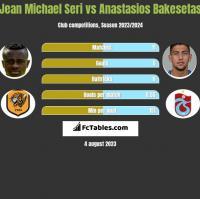 Jean Michael Seri vs Anastasios Bakesetas h2h player stats