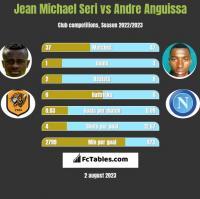 Jean Michael Seri vs Andre Anguissa h2h player stats