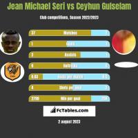 Jean Michael Seri vs Ceyhun Gulselam h2h player stats