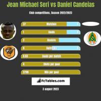 Jean Michael Seri vs Daniel Candeias h2h player stats