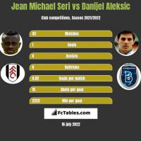 Jean Michael Seri vs Danijel Aleksić h2h player stats