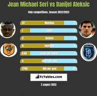 Jean Michael Seri vs Danijel Aleksic h2h player stats