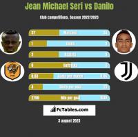 Jean Michael Seri vs Danilo h2h player stats