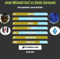Jean Michael Seri vs Denis Garmasz h2h player stats