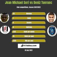 Jean Michael Seri vs Deniz Tueruec h2h player stats