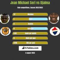 Jean Michael Seri vs Djalma h2h player stats