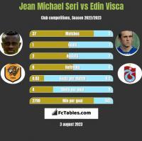 Jean Michael Seri vs Edin Visća h2h player stats