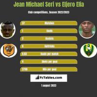 Jean Michael Seri vs Eljero Elia h2h player stats
