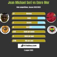 Jean Michael Seri vs Emre Mor h2h player stats