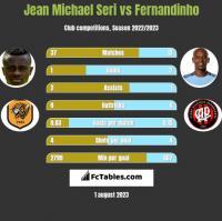 Jean Michael Seri vs Fernandinho h2h player stats