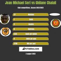 Jean Michael Seri vs Ghilane Chalali h2h player stats
