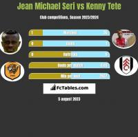 Jean Michael Seri vs Kenny Tete h2h player stats