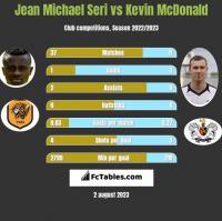 Jean Michael Seri vs Kevin McDonald h2h player stats